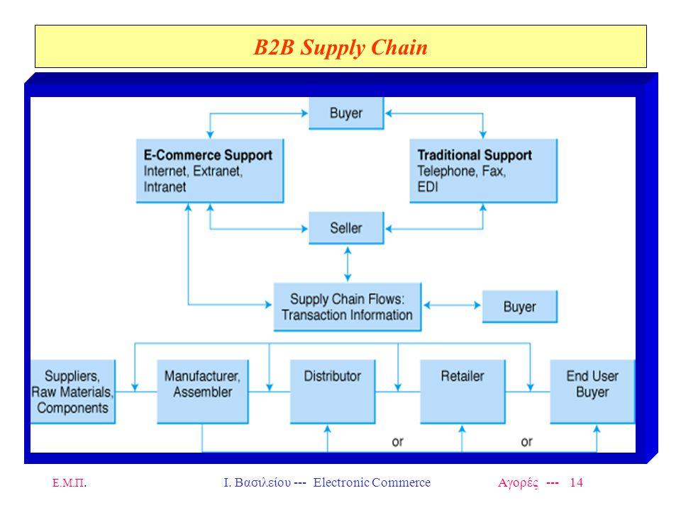 Ε.Μ.Π.Ι. Βασιλείου --- Electronic Commerce Αγορές --- 14 B2B Supply Chain