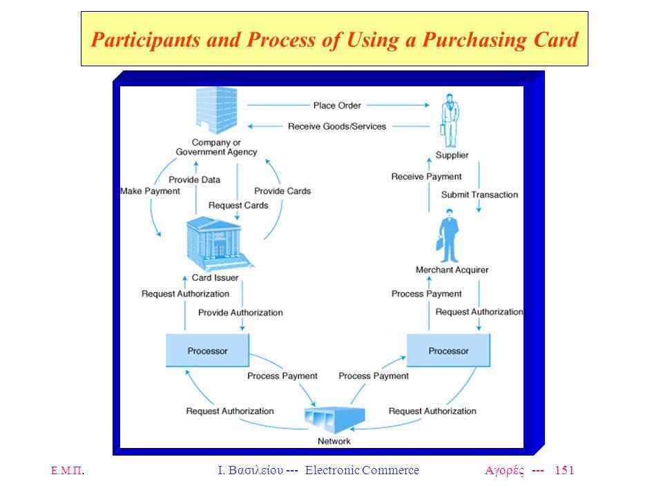 Ε.Μ.Π.Ι. Βασιλείου --- Electronic Commerce Αγορές --- 151 Participants and Process of Using a Purchasing Card