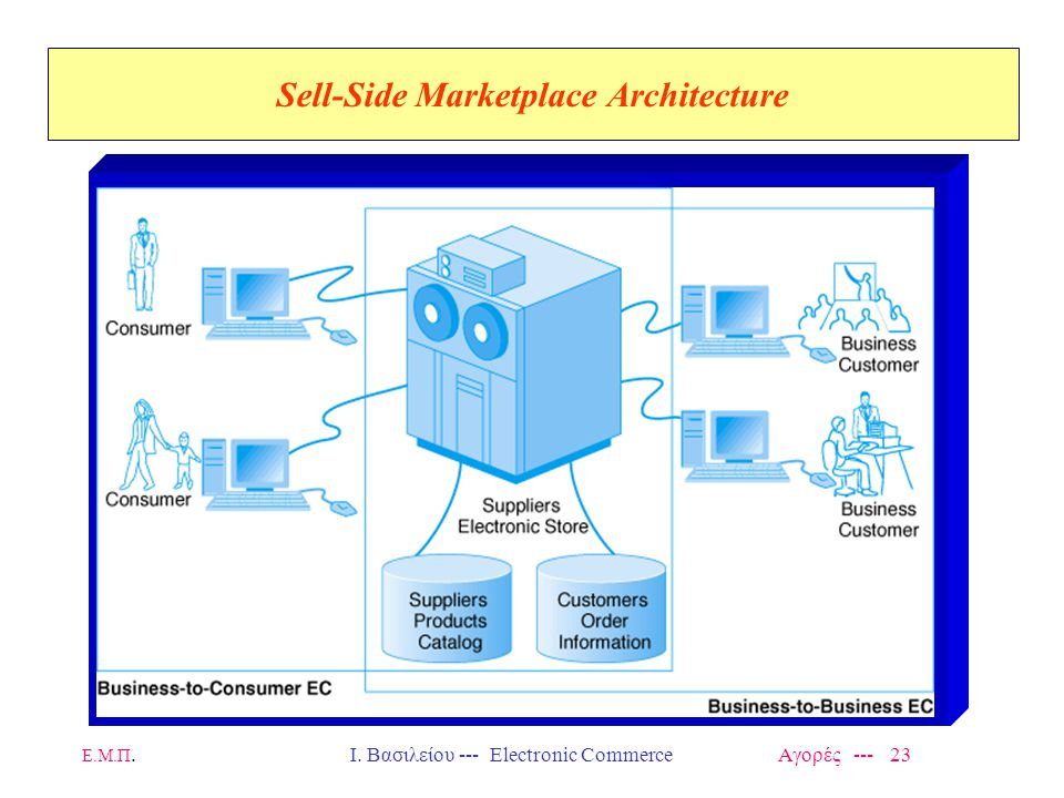 Ε.Μ.Π.Ι. Βασιλείου --- Electronic Commerce Αγορές --- 23 Sell-Side Marketplace Architecture