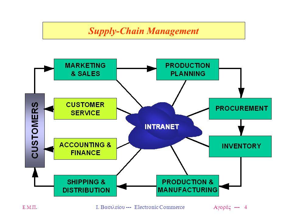Ε.Μ.Π.Ι. Βασιλείου --- Electronic Commerce Αγορές --- 75 Extranet