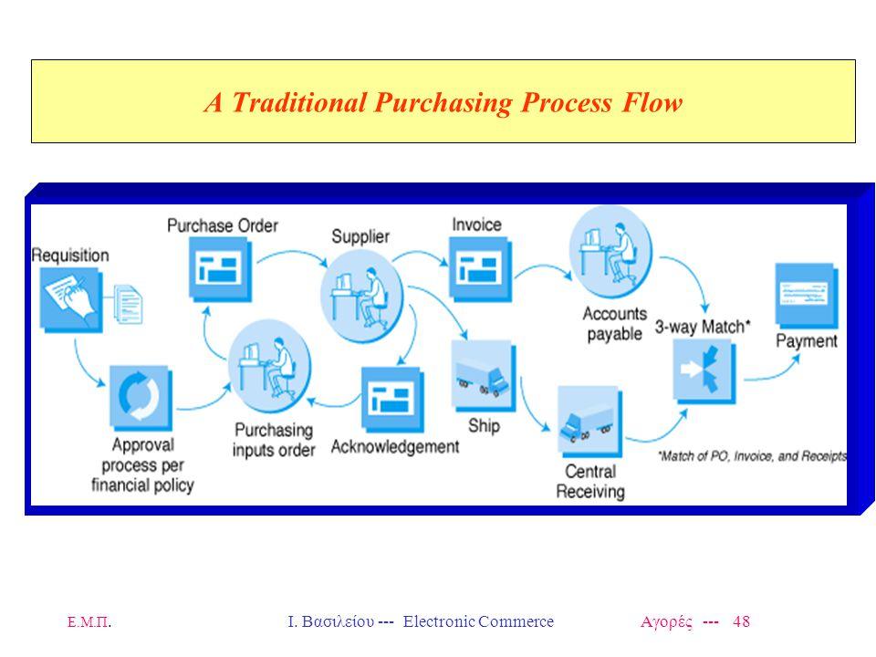 Ε.Μ.Π.Ι. Βασιλείου --- Electronic Commerce Αγορές --- 48 A Traditional Purchasing Process Flow