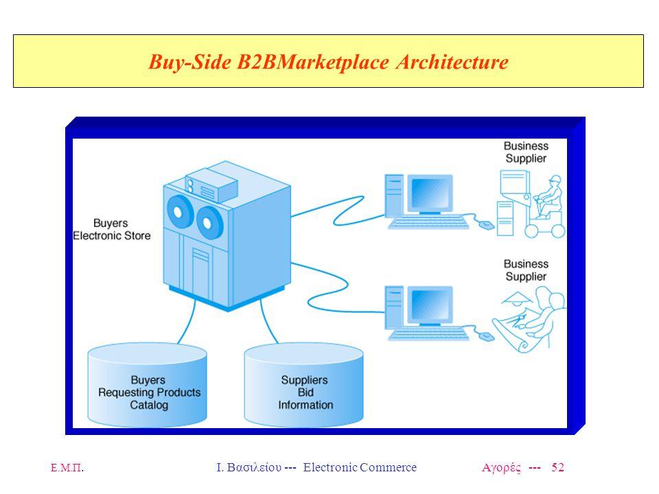 Ε.Μ.Π.Ι. Βασιλείου --- Electronic Commerce Αγορές --- 52 Buy-Side B2BMarketplace Architecture