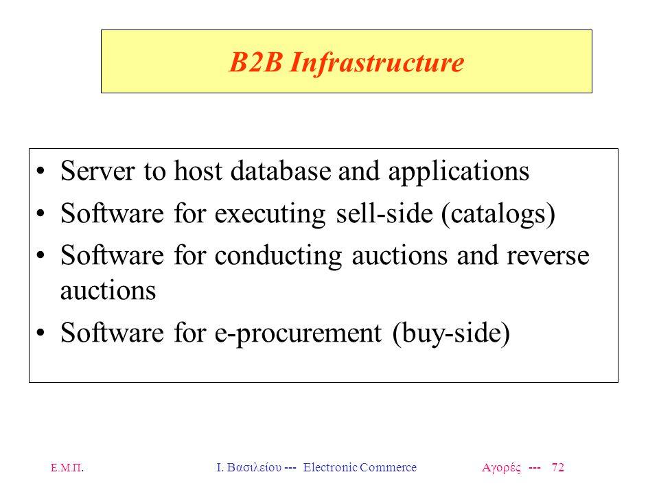 Ε.Μ.Π.Ι. Βασιλείου --- Electronic Commerce Αγορές --- 72 B2B Infrastructure Server to host database and applications Software for executing sell-side