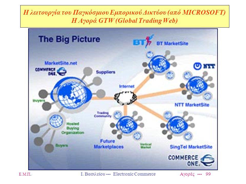 Ε.Μ.Π.Ι. Βασιλείου --- Electronic Commerce Αγορές --- 99 Η λειτουργία του Παγκόσμιου Εμπορικού Δικτύου (από MICROSOFT) H Αγορά GTW (Global Trading Web