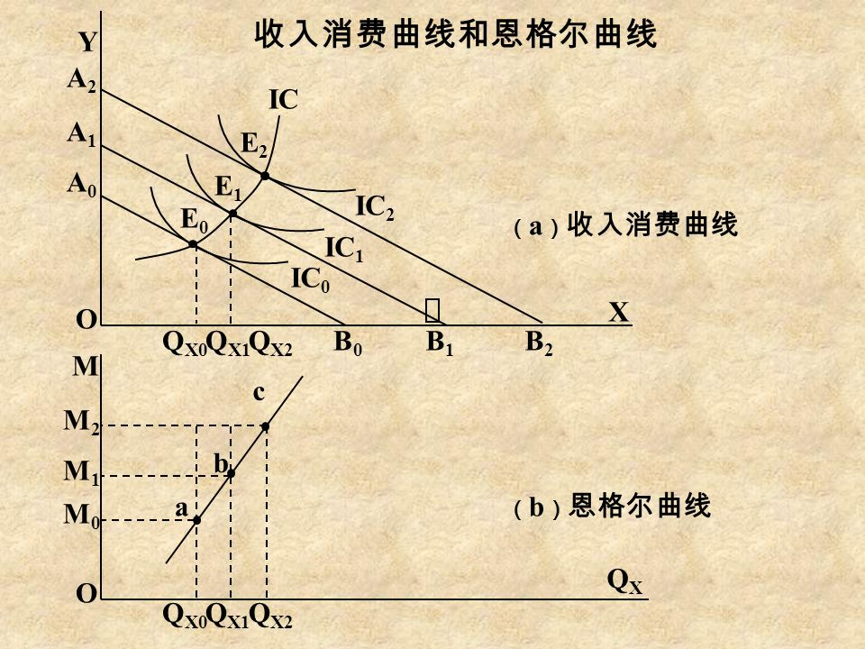 ( a ) 收入消费曲线 ( b ) 恩格尔曲线 收入消费曲线和恩格尔曲线 Y O M O X QXQX A2A2 A1A1 A0A0 M2M2 M1M1 M0M0 B0B0 B1B1 B2B2 Q X0 Q X1 Q X2 Q X0 Q X1 Q X2 a b c E0E0 E1E1 E2E2 IC 0 IC 1 IC 2 IC