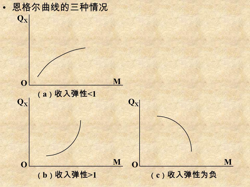恩格尔曲线的三种情况 QXQX QXQX QXQX O OO M M M ( a ) 收入弹性 <1 ( b ) 收入弹性 >1 ( c ) 收入弹性为负