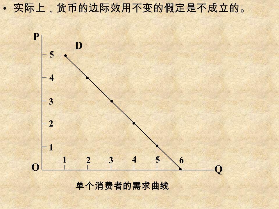 实际上,货币的边际效用不变的假定是不成立的。 单个消费者的需求曲线 P O D Q 1 1 2 23 45 6 3 4 5