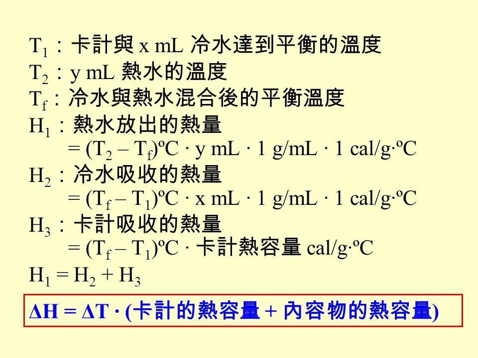 T 1 :卡計與 x mL 冷水達到平衡的溫度 T 2 : y mL 熱水的溫度 T f :冷水與熱水混合後的平衡溫度 H 1 :熱水放出的熱量 = (T 2 – T f )ºC · y mL · 1 g/mL · 1 cal/g·ºC H 2 :冷水吸收的熱量 = (T f – T 1 )ºC ·