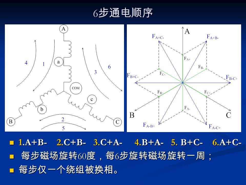 6 步通电顺序 1.A+B- 2.C+B- 3.C+A- 4.B+A- 5. B+C- 6.A+C- 每步磁场旋转 60 度,每 6 步旋转磁场旋转一周; 每步仅一个绕组被换相。