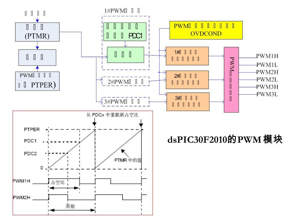 dsPIC30F2010 的 PWM 模块