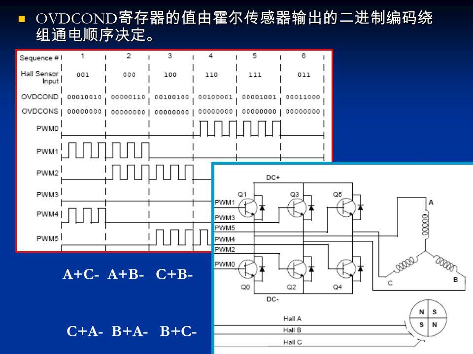 OVDCOND 寄存器的值由霍尔传感器输出的二进制编码绕 组通电顺序决定。 OVDCOND 寄存器的值由霍尔传感器输出的二进制编码绕 组通电顺序决定。 A+C- A+B- C+B- C+A- B+A- B+C-