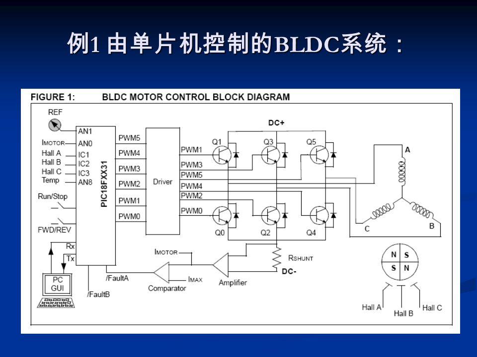 例 1 由单片机控制的 BLDC 系统: