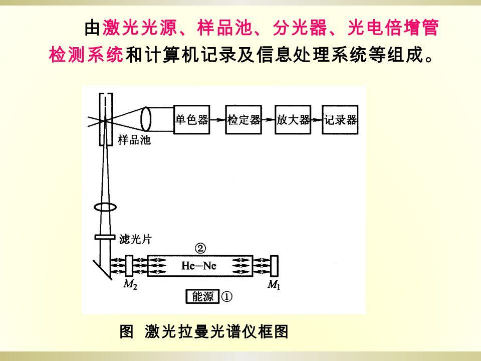 图 激光拉曼光谱仪框图 由激光光源、样品池、分光器、光电倍增管 检测系统和计算机记录及信息处理系统等组成。