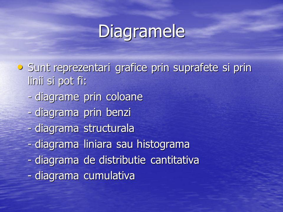 Diagramele Sunt reprezentari grafice prin suprafete si prin linii si pot fi: Sunt reprezentari grafice prin suprafete si prin linii si pot fi: - diagr