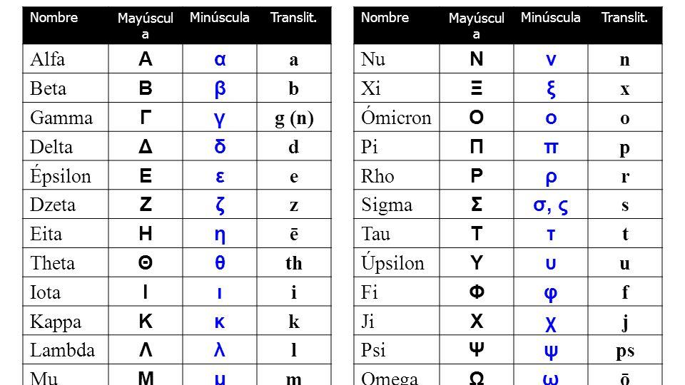 NombreMayúscul a MinúsculaTranslit.