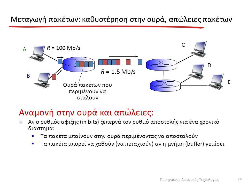 Μεταγωγή πακέτων: καθυστέρηση στην ουρά, απώλειες πακέτων A B C R = 100 Mb/s R = 1.5 Mb/s D E Ουρά πακέτων που περιμένουν να σταλούν Αναμονή στην ουρά