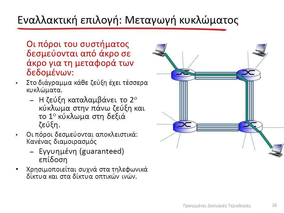 Εναλλακτική επιλογή: Μεταγωγή κυκλώματος Οι πόροι του συστήματος δεσμεύονται από άκρο σε άκρο για τη μεταφορά των δεδομένων: Στο διάγραμμα κάθε ζεύξη