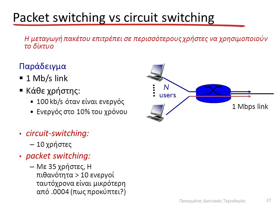 Packet switching vs circuit switching Παράδειγμα  1 Mb/s link  Κάθε χρήστης: 100 kb/s όταν είναι ενεργός Ενεργός στο 10% του χρόνου circuit-switchin