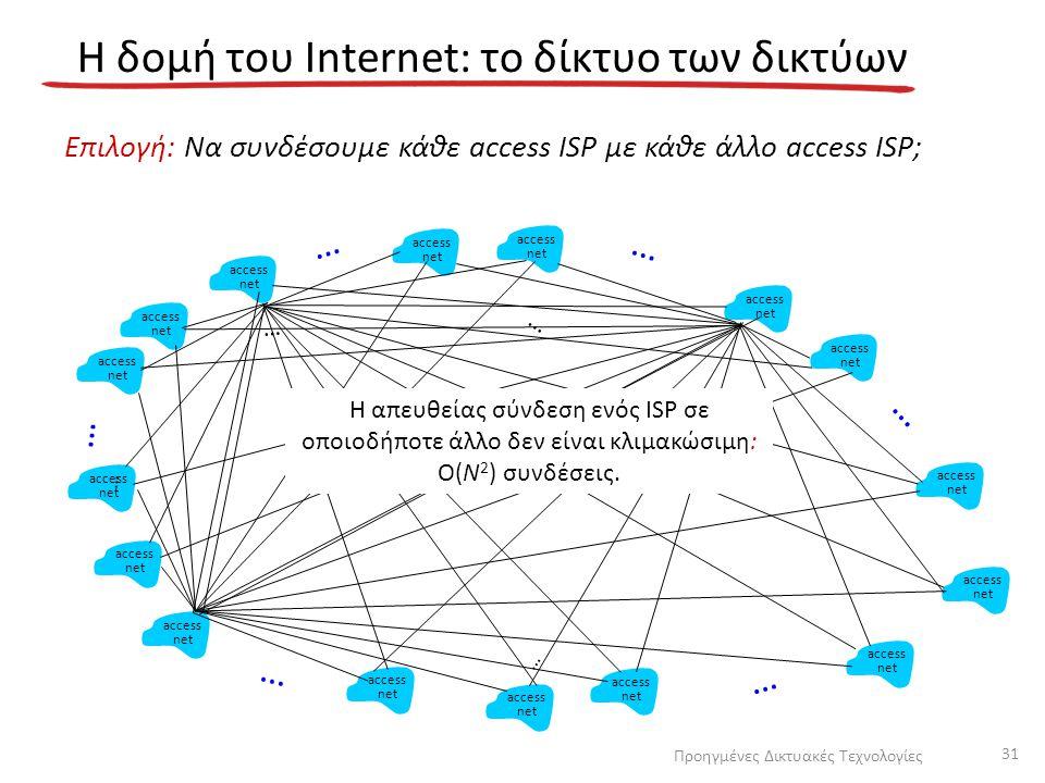 Η δομή του Internet: το δίκτυο των δικτύων Επιλογή: Να συνδέσουμε κάθε access ISP με κάθε άλλο access ISP; access net access net access net access net