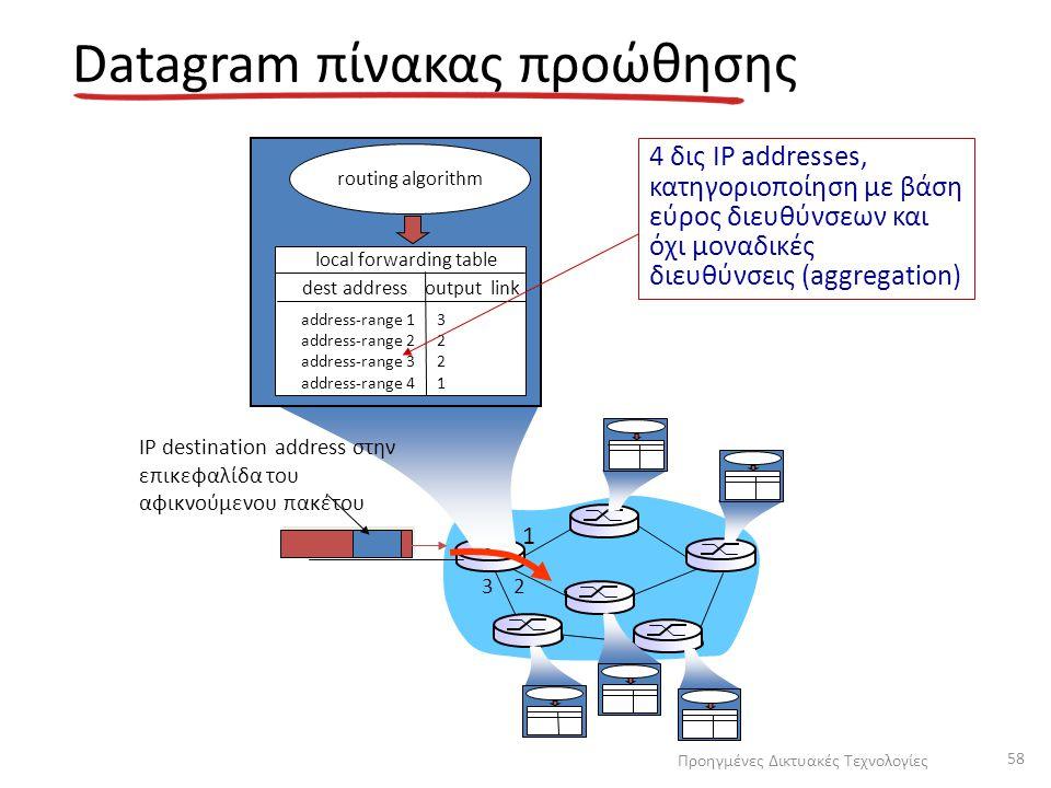 1 2 3 Datagram πίνακας προώθησης IP destination address στην επικεφαλίδα του αφικνούμενου πακέτου routing algorithm local forwarding table dest addres