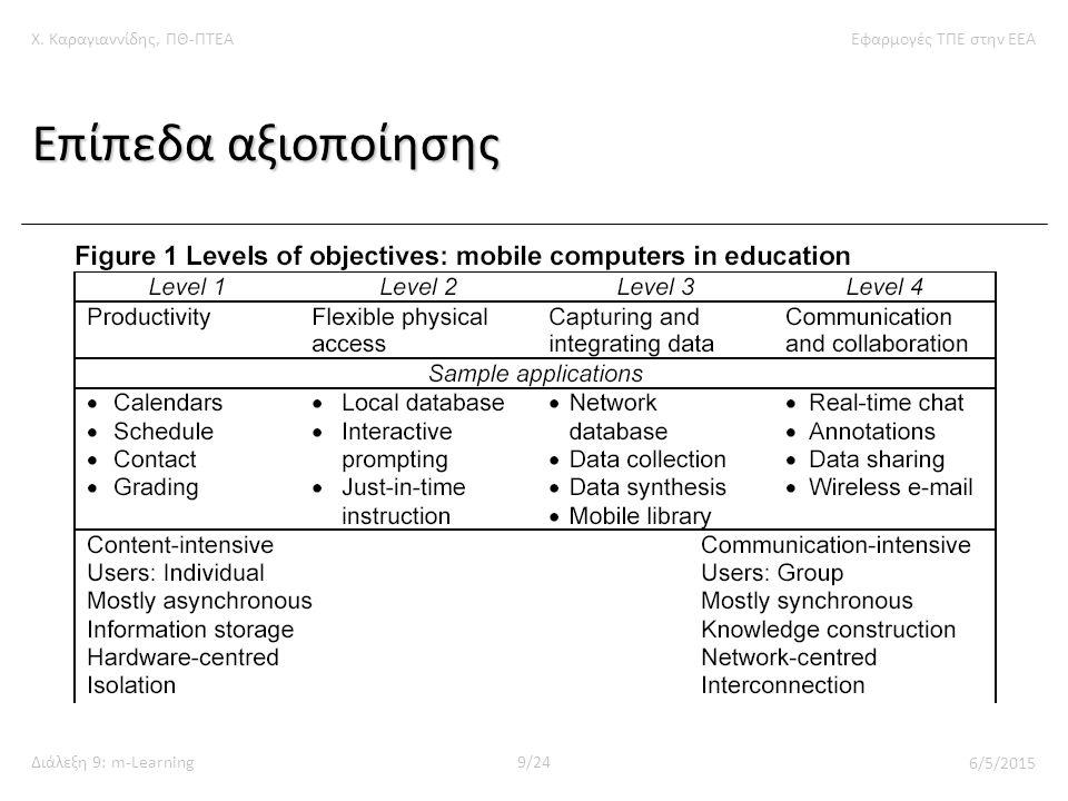 Χ. Καραγιαννίδης, ΠΘ-ΠΤΕΑΕφαρμογές ΤΠΕ στην ΕΕΑ Διάλεξη 9: m-Learning9/24 6/5/2015 Επίπεδα αξιοποίησης