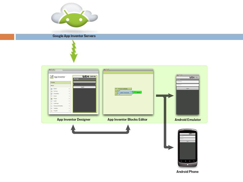 Προσθήκη Behaviors στα Components  Components -> Button, Label, Sound  Blocks Editor  When Button1.Click call Sound1.Play call Sound1.Vibrate ( Δόνηση )  AccelerometerSensor  AccelerometerSensor1.Shaking