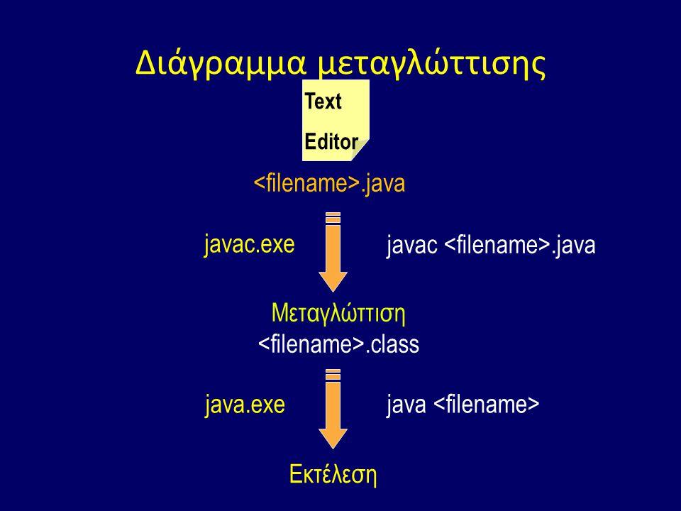 Διάγραμμα μεταγλώττισης.java Text Editor javac.exe javac.java Μεταγλώττιση.class java.exe Εκτέλεση java