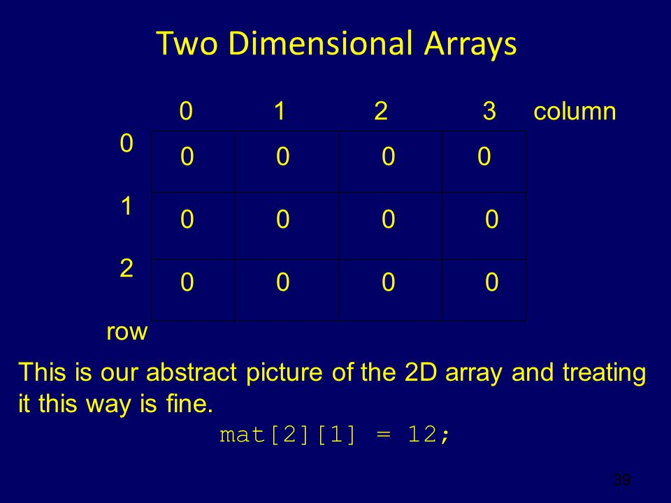 Two Dimensional Arrays 39 0 1 2 3 column 0 1 2 row 0 00 0 This is our abstract picture of the 2D array and treating it this way is fine.