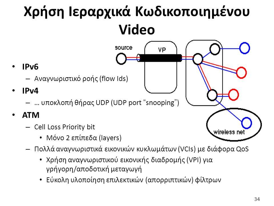 34 Χρήση Ιεραρχικά Κωδικοποιημένου Video IPv6 – Αναγνωριστικό ροής (flow Ids) IPv4 – … υποκλοπή θήρας UDP (UDP port snooping ) ATM – Cell Loss Priority bit Μόνο 2 επίπεδα (layers) – Πολλά αναγνωριστικά εικονικών κυκλωμάτων (VCIs) με διάφορα QoS Χρήση αναγνωριστικού εικονικής διαδρομής (VPI) για γρήγορη/αποδοτική μεταγωγή Εύκολη υλοποίηση επιλεκτικών (απορριπτικών) φίλτρων