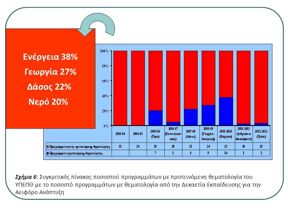 Σχήμα 6: Συγκριτικός πίνακας ποσοστού προγραμμάτων με προτεινόμενη θεματολογία του ΥΠΕΠΘ με το ποσοστό προγραμμάτων με θεματολογία από την Δεκαετία Εκπαίδευσης για την Αειφόρο Ανάπτυξη Ενέργεια 38% Γεωργία 27% Δάσος 22% Νερό 20%
