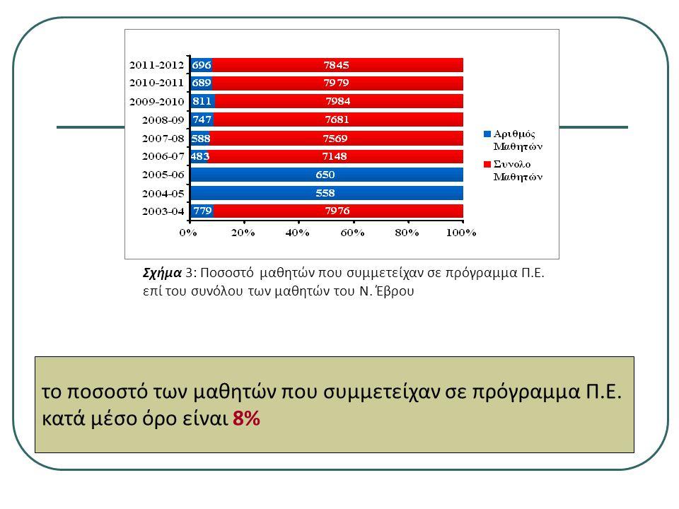 Σχήμα 3: Ποσοστό μαθητών που συμμετείχαν σε πρόγραμμα Π.Ε.