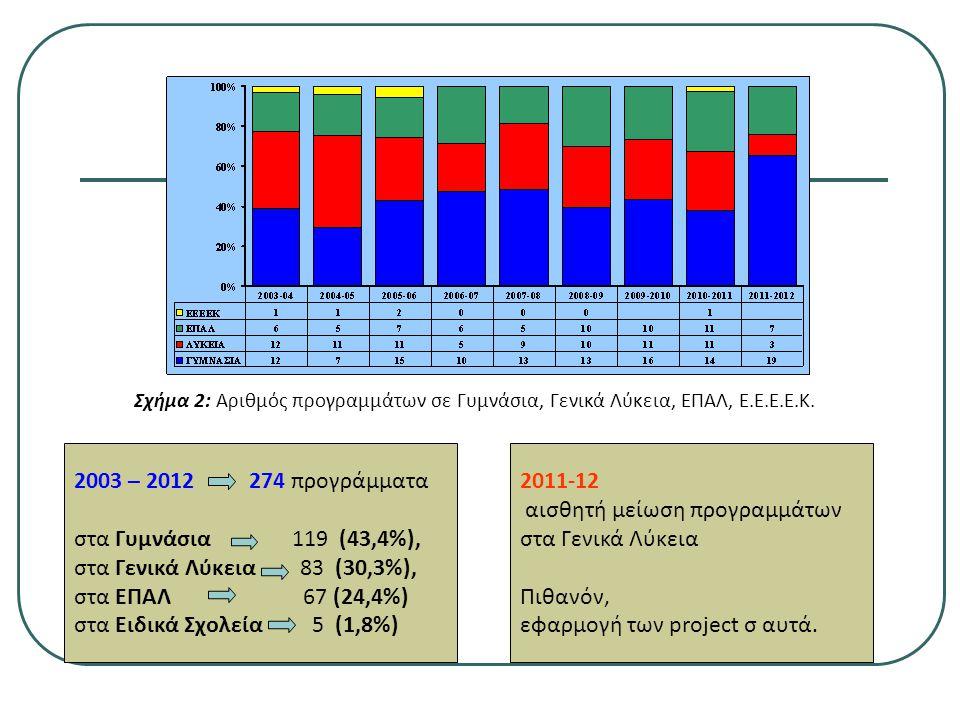 Σχήμα 2: Αριθμός προγραμμάτων σε Γυμνάσια, Γενικά Λύκεια, ΕΠΑΛ, Ε.Ε.Ε.Ε.Κ.