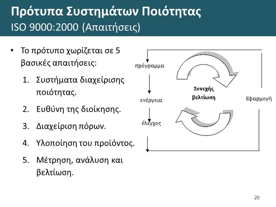 Πρότυπα Συστημάτων Ποιότητας ΙSΟ 9000:2000 (Απαιτήσεις) 20 Το πρότυπο χωρίζεται σε 5 βασικές απαιτήσεις: 1.Συστήματα διαχείρισης ποιότητας. 2.Ευθύνη τ