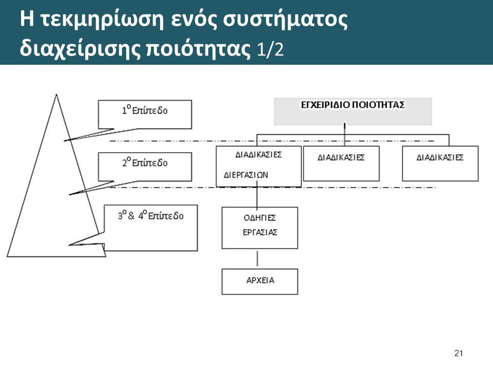 Η τεκμηρίωση ενός συστήματος διαχείρισης ποιότητας 1/2 21