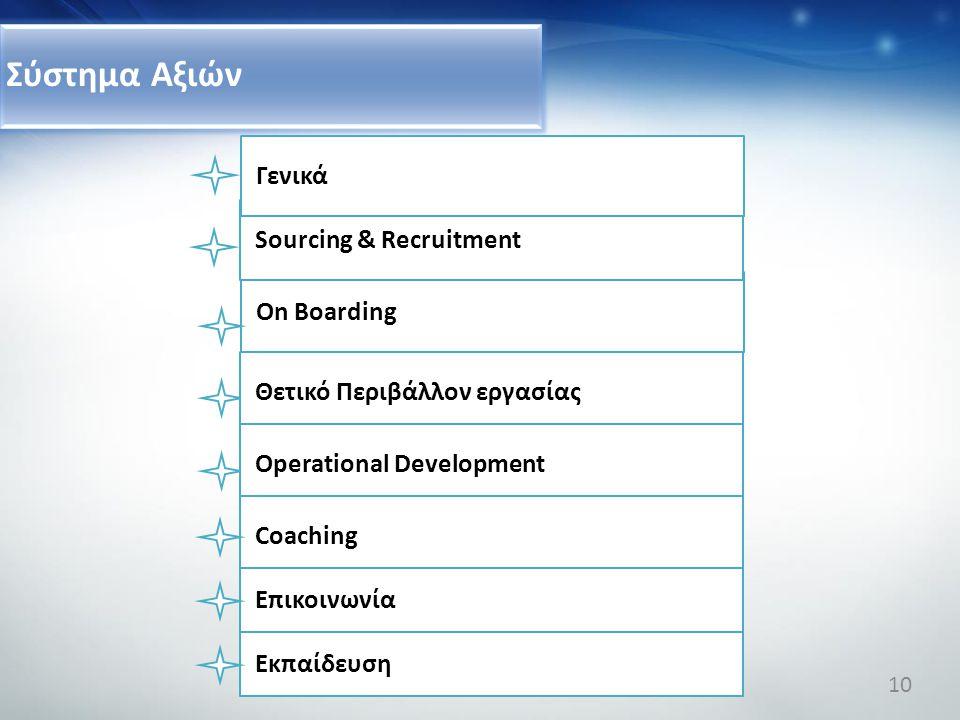 Σύστημα Αξιών On Boarding Sourcing & Recruitment Θετικό Περιβάλλον εργασίας Operational Development Coaching Eπικοινωνία Eκπαίδευση Γενικά 10