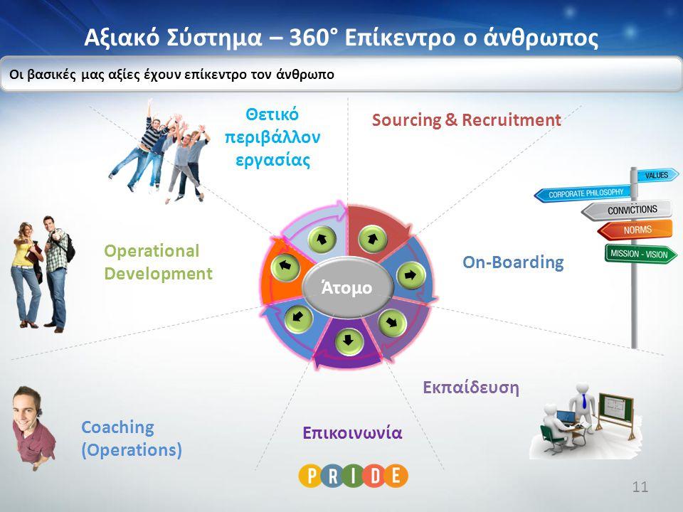 Αξιακό Σύστημα – 360° Επίκεντρο ο άνθρωπος Άτομο Sourcing & Recruitment On-Boarding Εκπαίδευση Επικοινωνία Coaching (Operations) Operational Developme