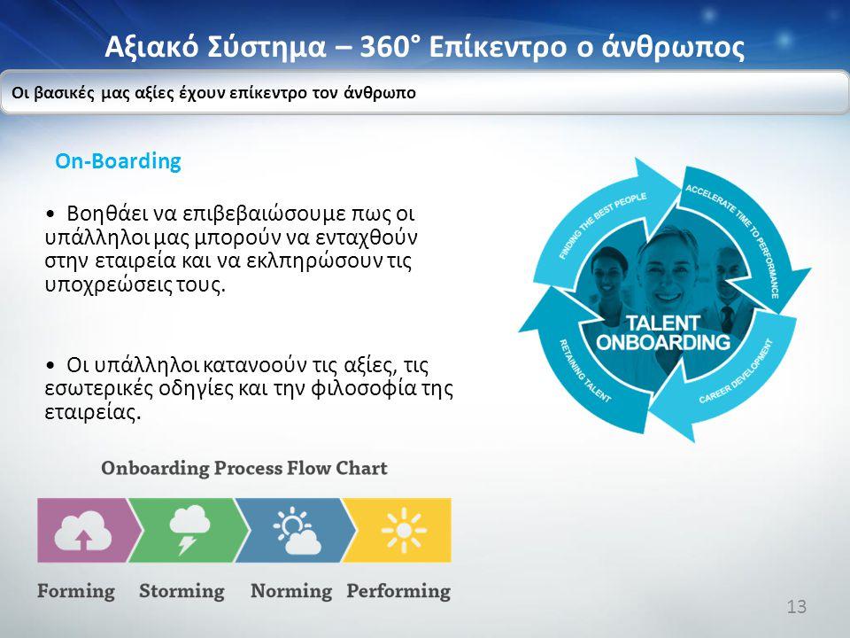 Αξιακό Σύστημα – 360° Επίκεντρο ο άνθρωπος On-Boarding Βοηθάει να επιβεβαιώσουμε πως οι υπάλληλοι μας μπορούν να ενταχθούν στην εταιρεία και να εκλπηρ