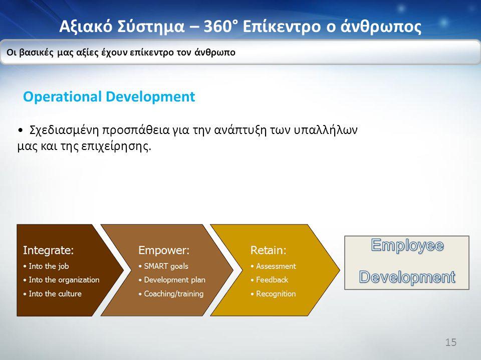 Αξιακό Σύστημα – 360° Επίκεντρο ο άνθρωπος Οι βασικές μας αξίες έχουν επίκεντρο τον άνθρωπο Operational Development Σχεδιασμένη προσπάθεια για την ανά