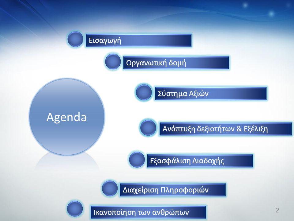Οργανωτική δομή Σύστημα Αξιών Ανάπτυξη δεξιοτήτων & Εξέλιξη Εξασφάλιση Διαδοχής Διαχείριση Πληροφοριών Agenda Ικανοποίηση των ανθρώπων Εισαγωγή 2