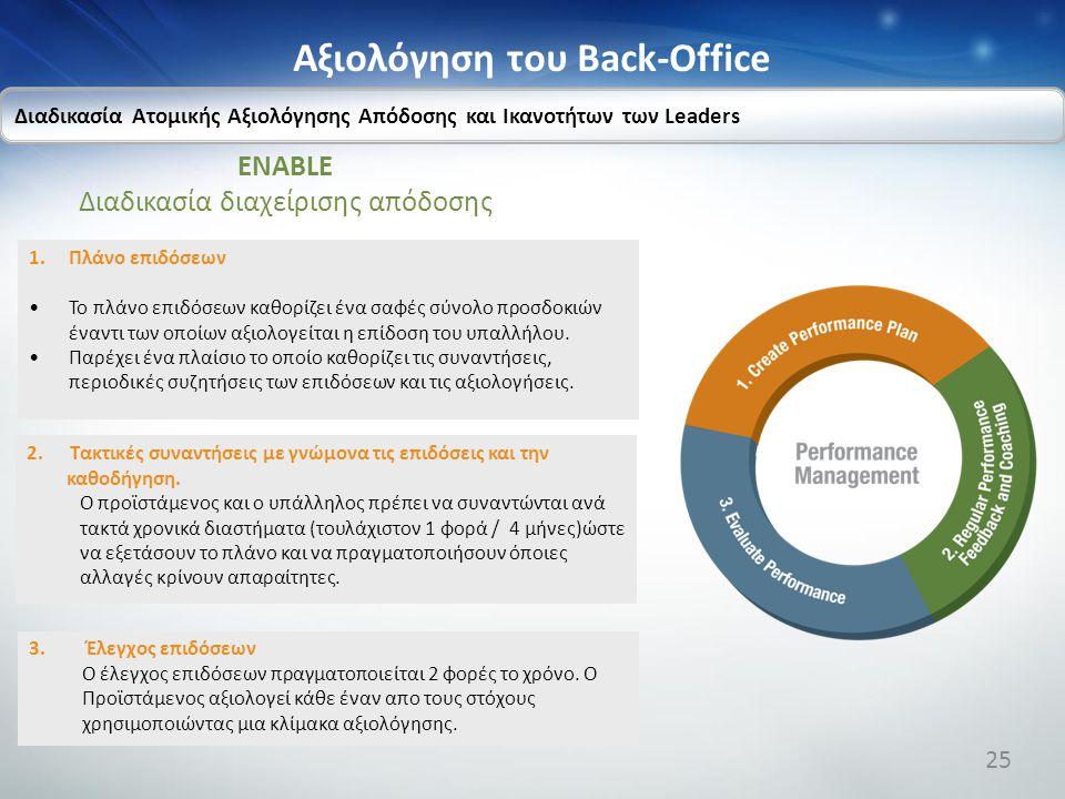 Αξιολόγηση του Back-Office ENABLE Διαδικασία διαχείρισης απόδοσης Διαδικασία Ατομικής Αξιολόγησης Απόδοσης και Ικανοτήτων των Leaders 1.Πλάνο επιδόσεω