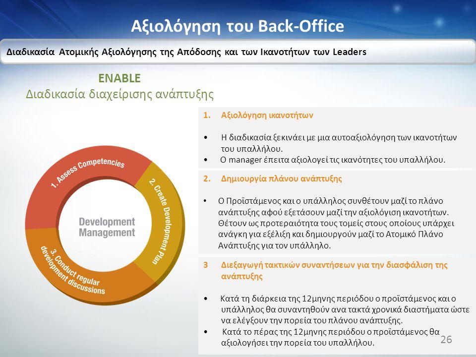 Αξιολόγηση του Back-Office ENABLE Διαδικασία διαχείρισης ανάπτυξης Διαδικασία Ατομικής Αξιολόγησης της Απόδοσης και των Ικανοτήτων των Leaders 1.Αξιολ