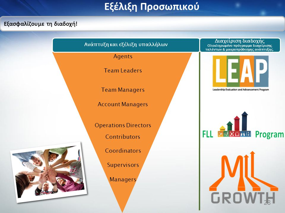 Agents Team Leaders Team Managers Account Managers Operations Directors Contributors Coordinators Supervisors Managers Eξέλιξη Προσωπικού Εξασφαλίζουμε τη διαδοχή.