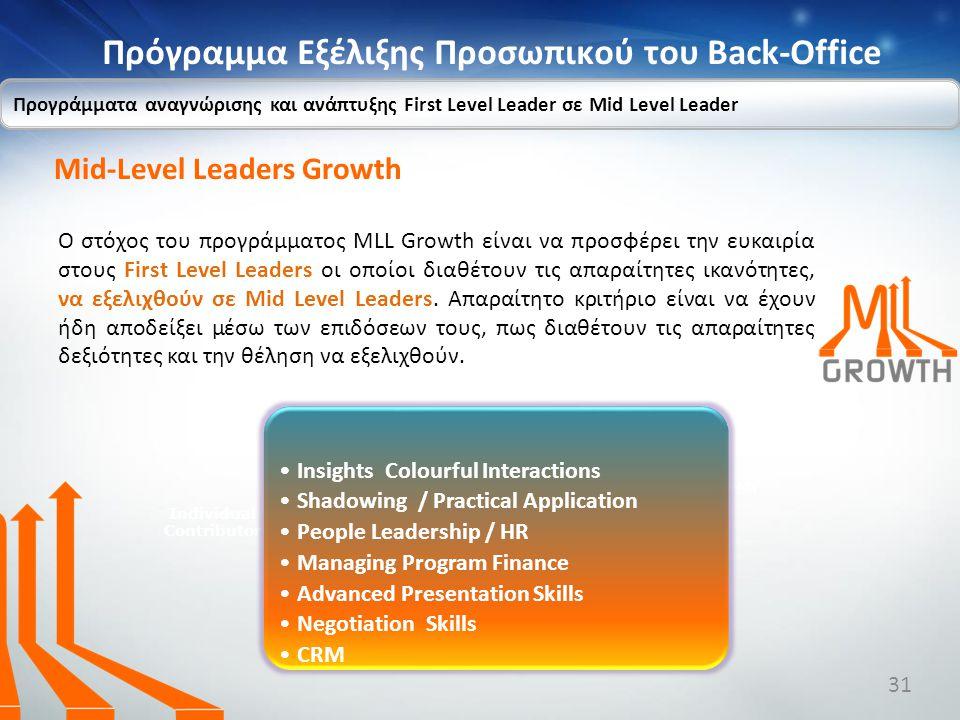 Πρόγραμμα Εξέλιξης Προσωπικού του Back-Office Προγράμματα αναγνώρισης και ανάπτυξης First Level Leader σε Mid Level Leader Individual Contributor Prog