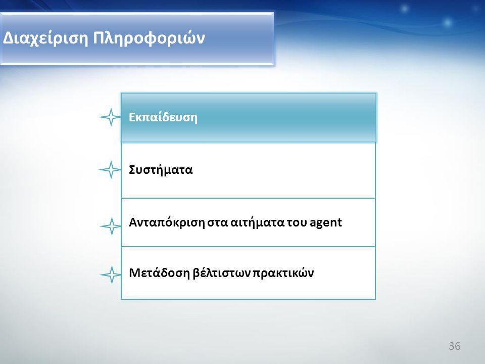Διαχείριση Πληροφοριών Συστήματα Ανταπόκριση στα αιτήματα του agent Μετάδοση βέλτιστων πρακτικών Εκπαίδευση 36