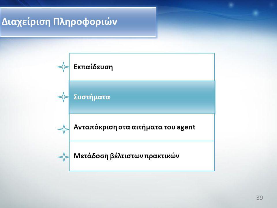 Διαχείριση Πληροφοριών Συστήματα Ανταπόκριση στα αιτήματα του agent Μετάδοση βέλτιστων πρακτικών Εκπαίδευση 39