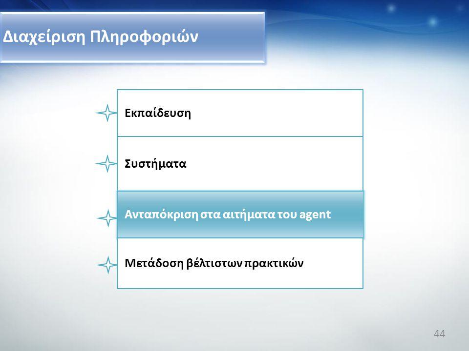 Διαχείριση Πληροφοριών Συστήματα Ανταπόκριση στα αιτήματα του agent Μετάδοση βέλτιστων πρακτικών Εκπαίδευση 44