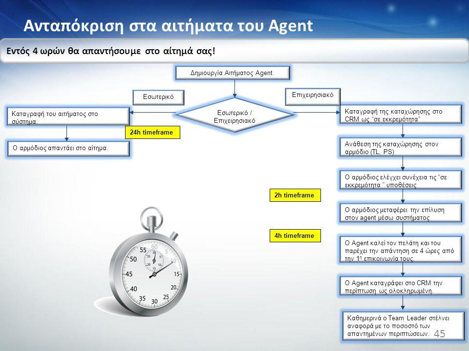 Aνταπόκριση στα αιτήματα του Agent Δημιουργία Αιτήματος Agent. Καταγραφή του αιτήματος στο σύστημα. Εσωτερικό / Επιχειρησιακό Ο αρμόδιος απαντάει στο