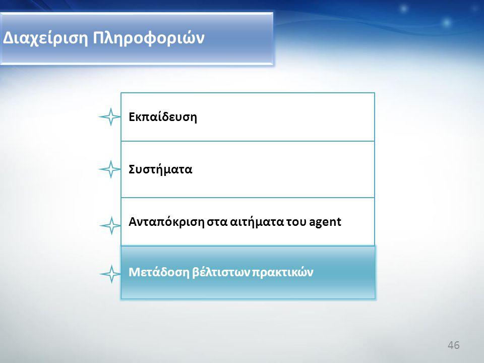 Διαχείριση Πληροφοριών Συστήματα Ανταπόκριση στα αιτήματα του agent Μετάδοση βέλτιστων πρακτικών Εκπαίδευση 46