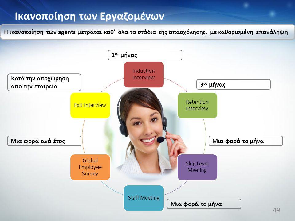 Ικανοποίηση των Εργαζομένων Induction Interview Retention Interview Skip Level Meeting Staff Meeting Global Employee Survey Exit Interview Η ικανοποίη
