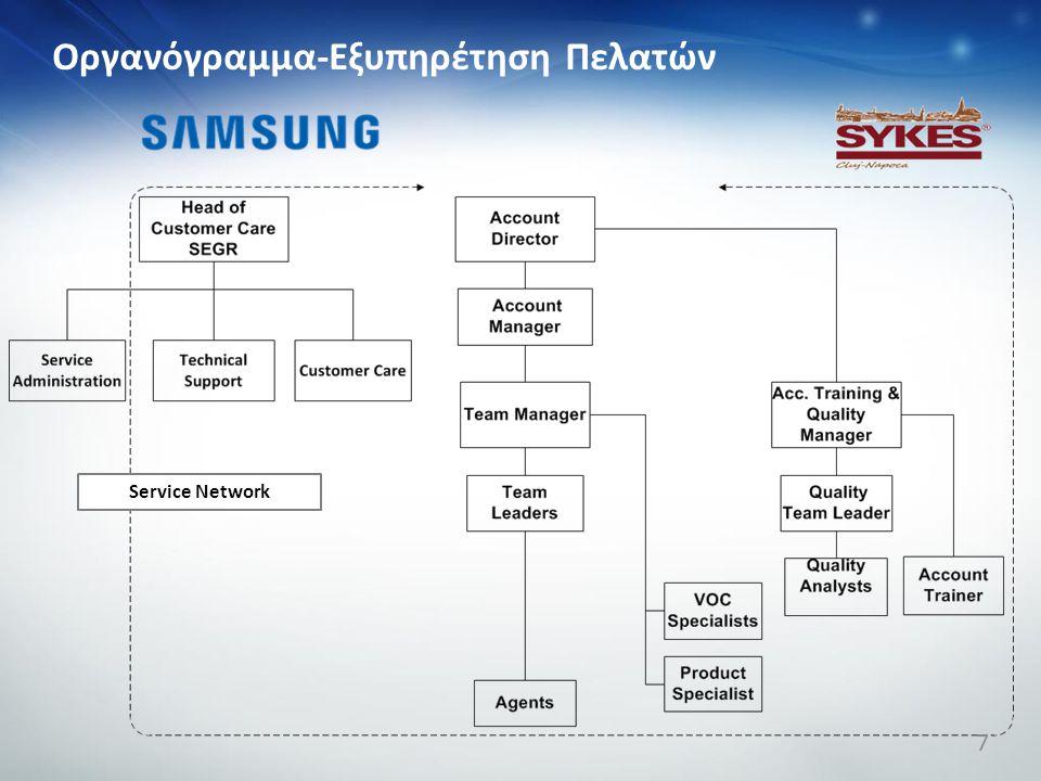 Οργανόγραμμα-Εξυπηρέτηση Πελατών Service Network 7